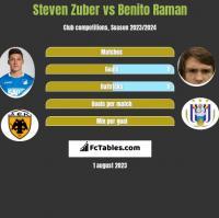 Steven Zuber vs Benito Raman h2h player stats