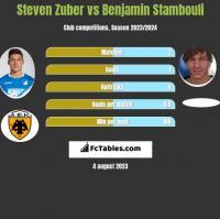 Steven Zuber vs Benjamin Stambouli h2h player stats