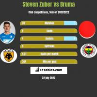 Steven Zuber vs Bruma h2h player stats