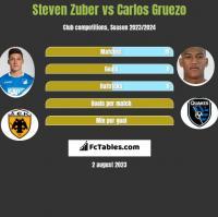 Steven Zuber vs Carlos Gruezo h2h player stats