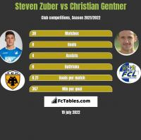 Steven Zuber vs Christian Gentner h2h player stats