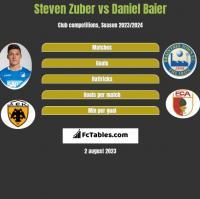 Steven Zuber vs Daniel Baier h2h player stats