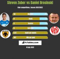 Steven Zuber vs Daniel Brosinski h2h player stats