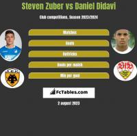 Steven Zuber vs Daniel Didavi h2h player stats