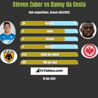 Steven Zuber vs Danny da Costa h2h player stats