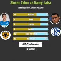 Steven Zuber vs Danny Latza h2h player stats