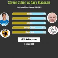 Steven Zuber vs Davy Klaassen h2h player stats