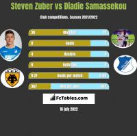 Steven Zuber vs Diadie Samassekou h2h player stats