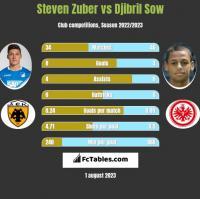 Steven Zuber vs Djibril Sow h2h player stats