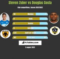 Steven Zuber vs Douglas Costa h2h player stats