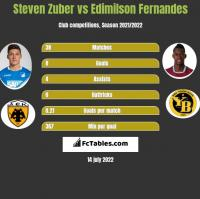 Steven Zuber vs Edimilson Fernandes h2h player stats