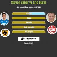 Steven Zuber vs Eric Durm h2h player stats