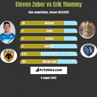 Steven Zuber vs Erik Thommy h2h player stats