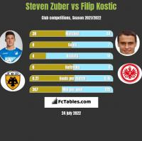 Steven Zuber vs Filip Kostic h2h player stats
