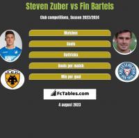 Steven Zuber vs Fin Bartels h2h player stats
