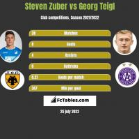 Steven Zuber vs Georg Teigl h2h player stats