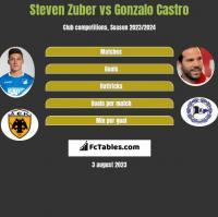 Steven Zuber vs Gonzalo Castro h2h player stats