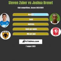 Steven Zuber vs Joshua Brenet h2h player stats