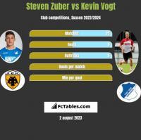 Steven Zuber vs Kevin Vogt h2h player stats