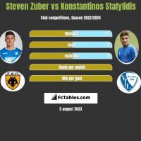 Steven Zuber vs Konstantinos Stafylidis h2h player stats