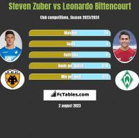 Steven Zuber vs Leonardo Bittencourt h2h player stats