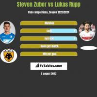 Steven Zuber vs Lukas Rupp h2h player stats