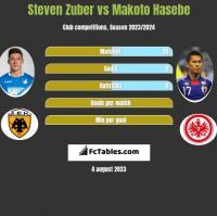 Steven Zuber vs Makoto Hasebe h2h player stats