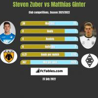 Steven Zuber vs Matthias Ginter h2h player stats