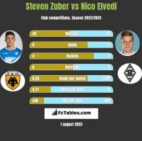 Steven Zuber vs Nico Elvedi h2h player stats