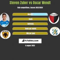 Steven Zuber vs Oscar Wendt h2h player stats