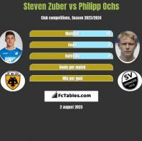 Steven Zuber vs Philipp Ochs h2h player stats