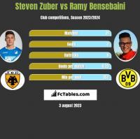 Steven Zuber vs Ramy Bensebaini h2h player stats
