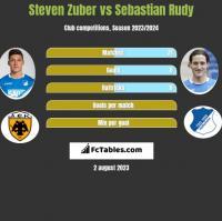 Steven Zuber vs Sebastian Rudy h2h player stats