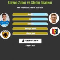Steven Zuber vs Stefan Ilsanker h2h player stats