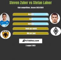 Steven Zuber vs Stefan Lainer h2h player stats