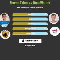 Steven Zuber vs Timo Werner h2h player stats