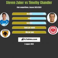 Steven Zuber vs Timothy Chandler h2h player stats