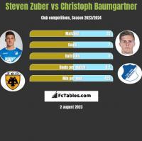 Steven Zuber vs Christoph Baumgartner h2h player stats