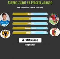 Steven Zuber vs Fredrik Jensen h2h player stats