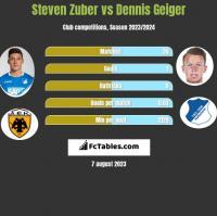 Steven Zuber vs Dennis Geiger h2h player stats