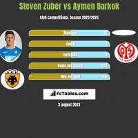 Steven Zuber vs Aymen Barkok h2h player stats
