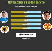 Steven Zuber vs Jadon Sancho h2h player stats