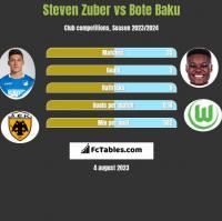 Steven Zuber vs Bote Baku h2h player stats