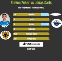 Steven Zuber vs Jonas Carls h2h player stats