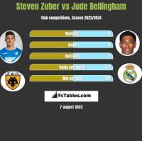 Steven Zuber vs Jude Bellingham h2h player stats