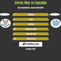 Stevie May vs Agnaldo h2h player stats
