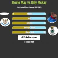 Stevie May vs Billy McKay h2h player stats