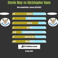 Stevie May vs Christopher Kane h2h player stats