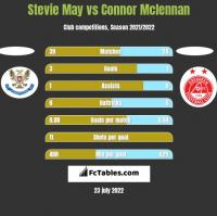 Stevie May vs Connor Mclennan h2h player stats