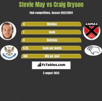 Stevie May vs Craig Bryson h2h player stats